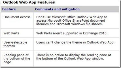 OWA removed features
